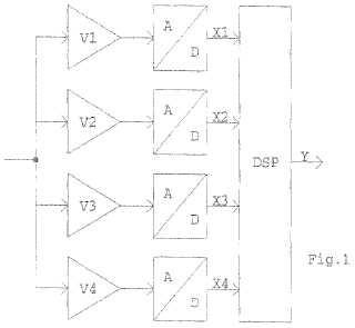Procedimiento y dispositivo para la conversión analógica-digital de señales.