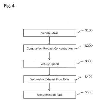 Procedimiento y sistema para determinar una tasa de emisión másica de un contaminante contenido en el gas de escape de un equipo móvil.