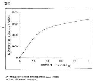 Kit de reactivo de ensayo y uso en un procedimiento para medir un analito en una muestra de ensayo.