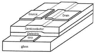 Transistores orgánicos de efecto de campo basados en imida/diimida y un método de producción de estos.