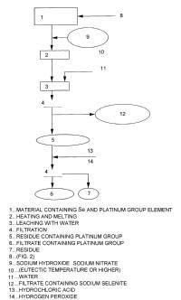 Métodos para separar elementos del grupo del platino de materiales que contienen selenio/teluro.