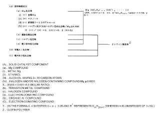 Compuesto de magnesio, catalizador para polimerización de olefinas y método para producir polímeros de olefinas.