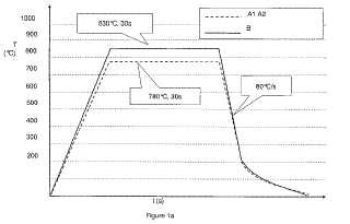 Proceso para el tratamiento térmico de material en tiras de metal, y material en tiras producido de esa manera.