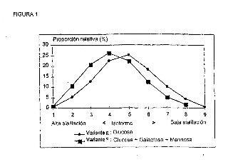 Proceso para preparar polipéptidos con glicolización adecuada.