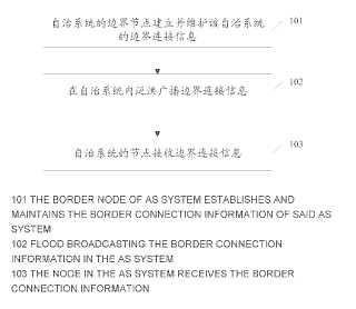 Un método y nodo de borde para el anuncio de información de conexión de borde de un sistema.