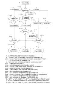 Método de determinación de posición y aparato terminal de comunicación móvil.