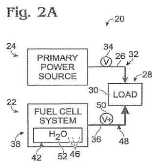 Sistemas de celdas de combustible con hidratación de mantenimiento por desplazamiento de alimentación primaria.