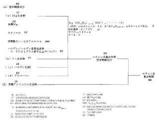 Compuesto de magnesio, componente de catalizador sólido, catalizador de polimerización de etileno y procedimiento para producir polímero de etileno.