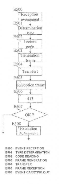 Procedimiento de transferencia de un código de información entre dos dispositivos de comunicación.