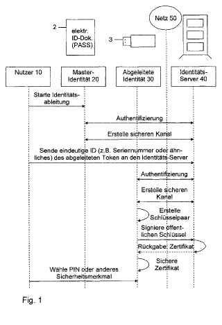 Procedimiento y sistema para generar una identidad electrónica derivada a partir de una identidad electrónica principal.
