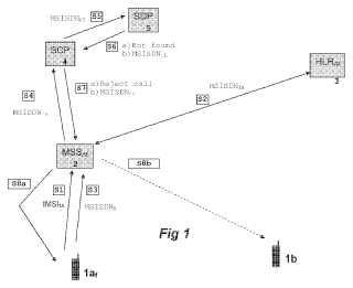 Método para sustitución de tarjeta SIM.