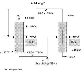 Dispositivos y procedimiento para la separación destilativa continua de una mezcla que contiene una o varias alcanolaminas.