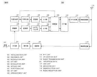 Dispositivo de estación base de comunicaciones de radio y método de disposición de los canales de control.