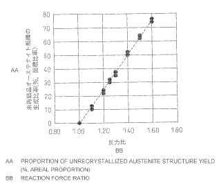 Método para producir carril perlítico excelente en resistencia al uso y ductilidad.