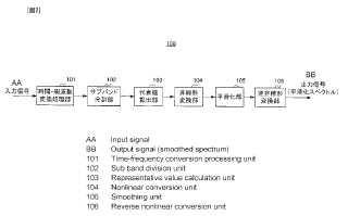 Dispositivo de alisamiento espectral, dispositivo de codificación, dispositivo de decodificación, dispositivo de terminal de comunicación, dispositivo de estación base y método de alisamiento espectral.