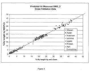 Un método para formular un modelo NIR utilizado en el procesamiento de biomasa.