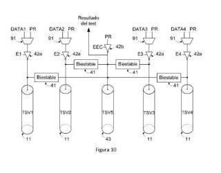 Circuito de autotest integrado de TSVs.