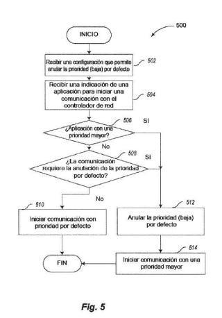 TRATAMIENTO DE CONFIGURACIONES DE PRIORIDAD DUAL EN UNA RED DE COMUNICACIONES INALÁMBRICAS.