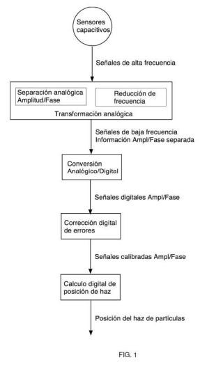 PROCEDIMIENTO Y SISTEMA RECONFIGURABLE PARA MONITORIZACIÓN DE POSICIÓN DE HAZ DE PARTÍCULAS.
