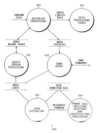 Método y sistema para presupuestar recursos dedicados a procesar tráfico de datos de no voz.