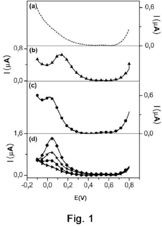 Procedimiento para la sensibilización y modificación de la superficie de electrodos de carbono.
