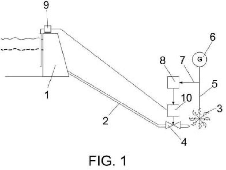 Sistema y método de control de la rampa de potencia para grupos hidráulicos.