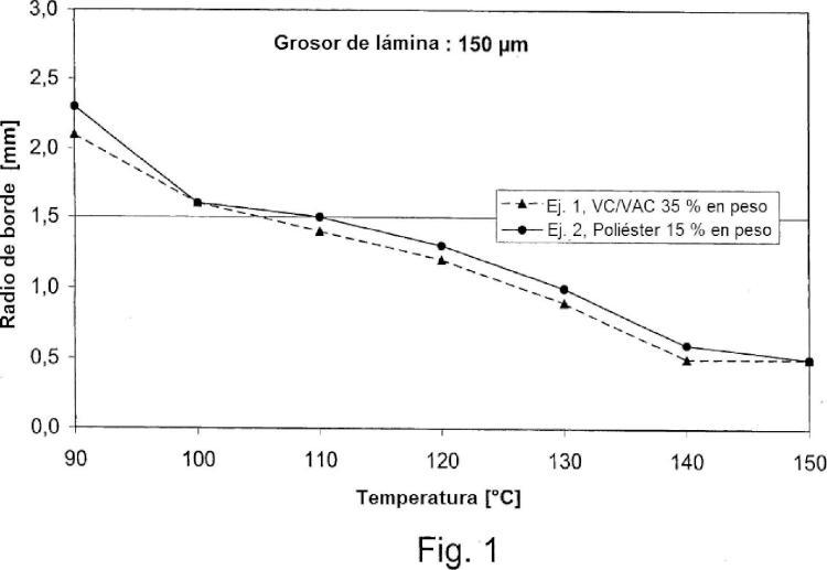 Lámina de polímero de cloruro de vinilo y procedimiento para su producción.