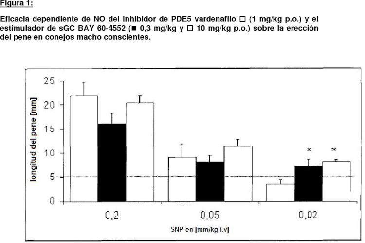 Estimuladores y activadores de sGC en combinación con inhibidores de PDE5 para el tratamiento de la disfunción eréctil.