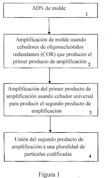 Ensayos de ganancia y pérdida genómica multiplexados.