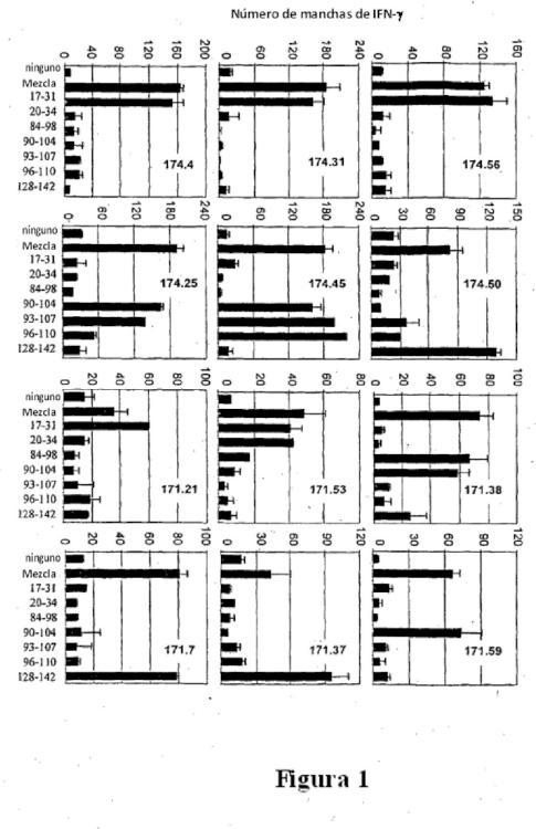 Epítopos T CD4+ de la Survivina y sus aplicaciones.
