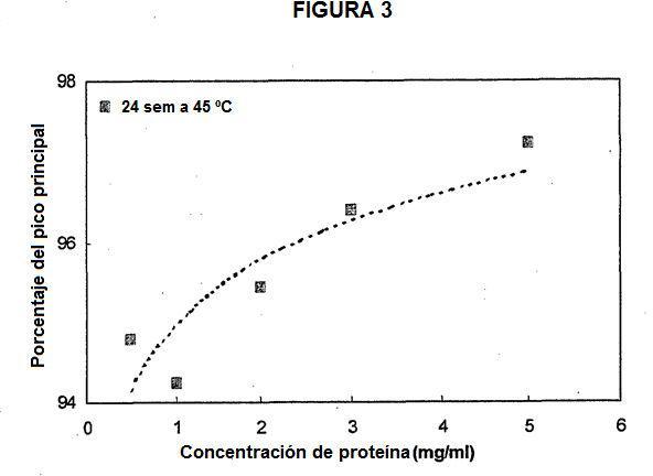 Formulaciones terapéuticas del factor de crecimiento de queratinocitos.