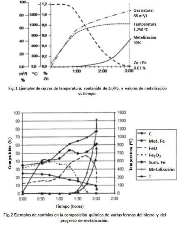 Tecnología de refinamiento de residuos metálicos que contienen cinc en un horno rotatorio.