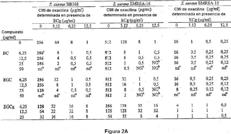Composiciones y procedimientos de sensibilizar a oxacilina Staphylococcus aureus resistente a meticilina.