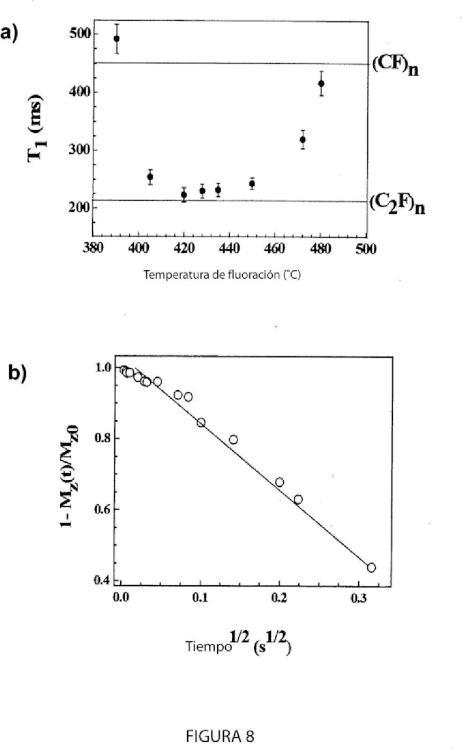 Fluoración de nanomateriales de carbono multicapa.