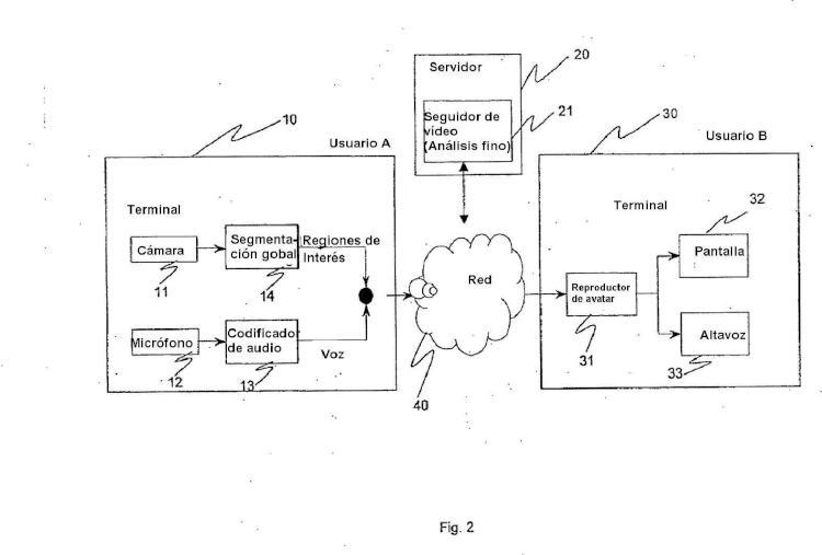 Procedimiento y sistema de video comunicación para el control en tiempo real basado en gestos de un avatar.