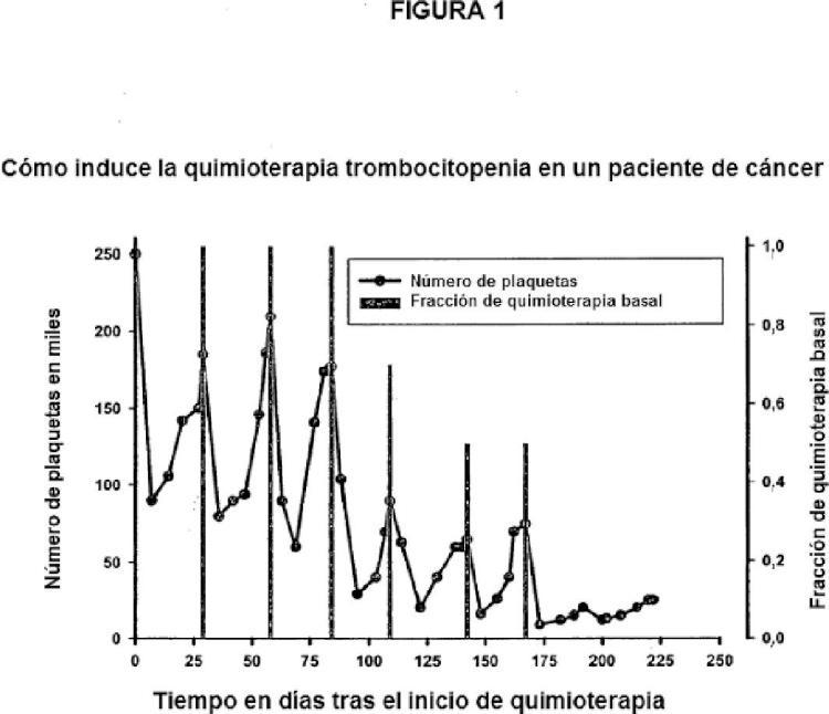Tratamientos terapéuticos basados en la administración de fragmentos pequeños de ARN.