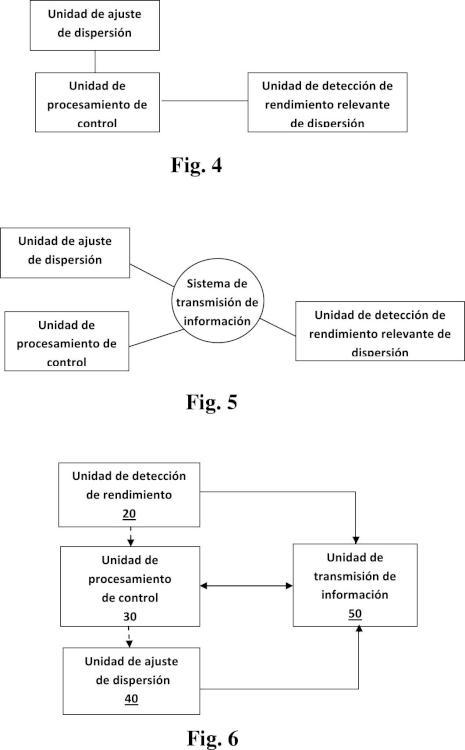 Un sistema de compensación de dispersión auto adaptativo y método para la red de comunicación óptica.