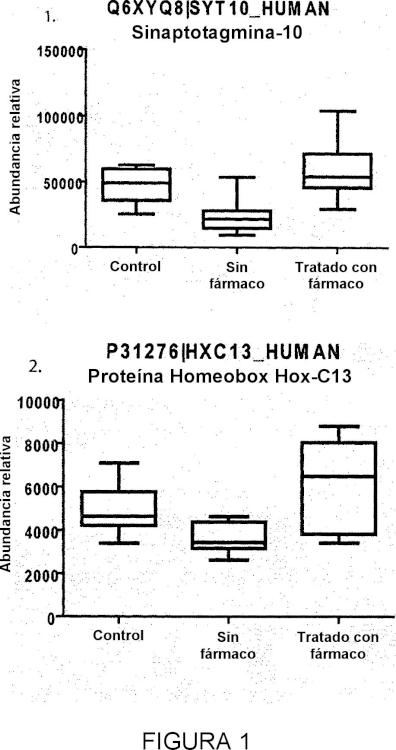 Biomarcadores para esquizofrenia u otros trastornos psicóticos.