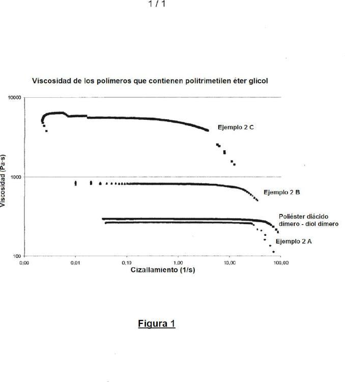 Composición cosmética tópica basada en poliéster de politrimetilen éter glicol.
