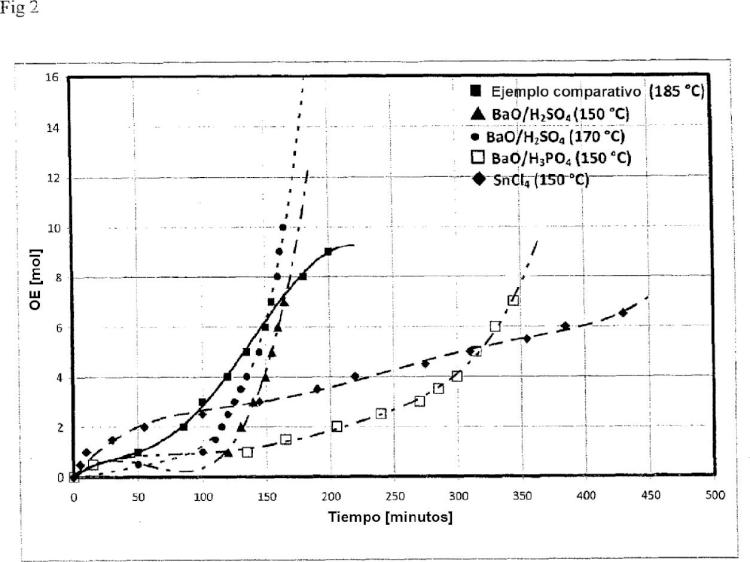 Método de alcoxilación de alquilésteres de ácidos grasos.