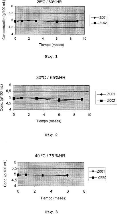 Formulaciones líquidas de carbocisteína de propiedades mejoradas.