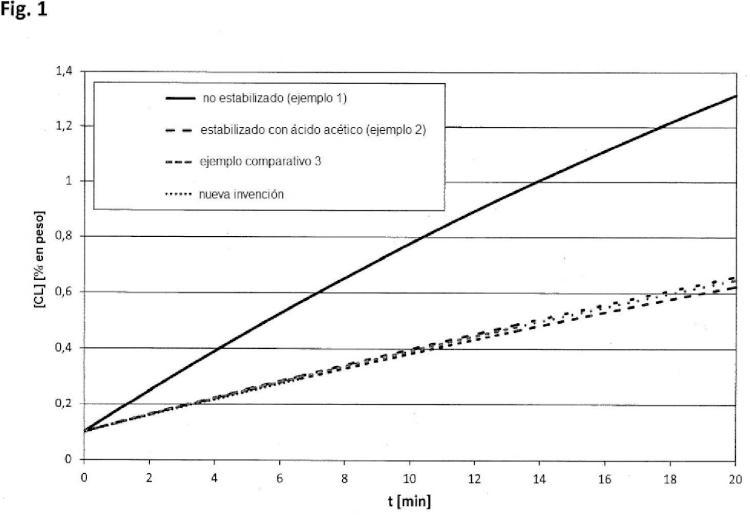 Derivados de aminopiperinina 4-N-(disustituidos) como aditivos para masas de moldeo de poliamida y su uso.