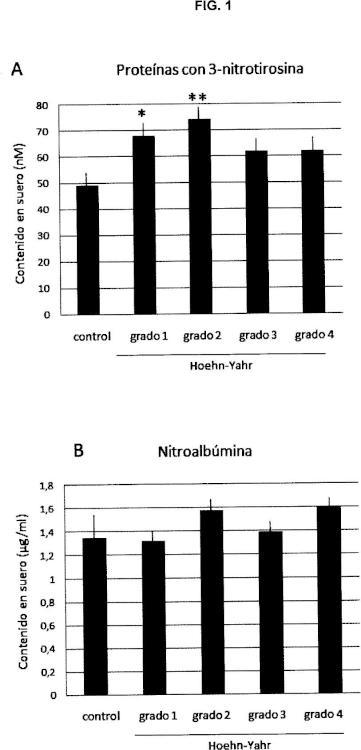 Método para el diagnóstico de la enfermedad de parkinson en estadios tempranos.