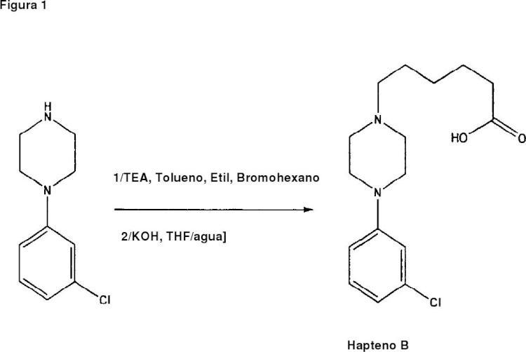 Inmunoensayo para antidepresivos basados en N-(3-clorofenil)piperazina.