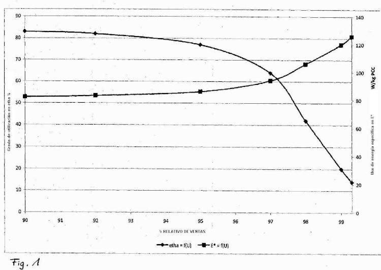 Procedimiento e instalación para la producción semicontinua de carbonato cálcico cristalino.