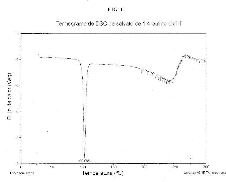 Solvatos cristalinos de derivados de (1S)-1,5-anhidro-1-C-(3-((fenil)metil)fenil)-D-glucitol con alcoholes como inhibidores de SGLT2 para el tratamiento de diabetes.