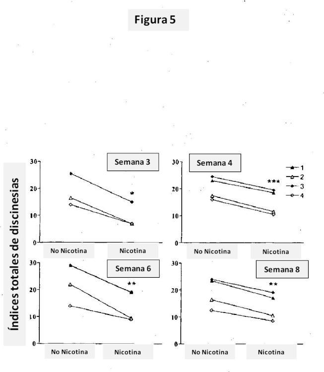 Métodos y composiciones para la reducción de los efectos secundarios de tratamientos terapéuticos.