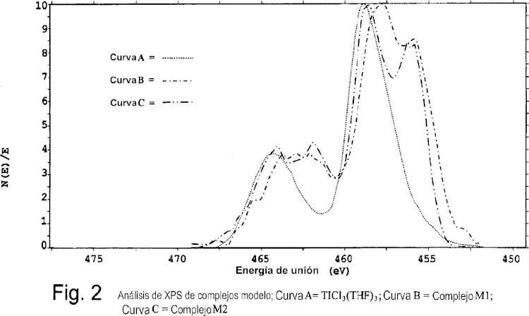 Catalizadores del tipo Ziegler-Natta para la (co)polimerización de olefinas con una alta productividad.
