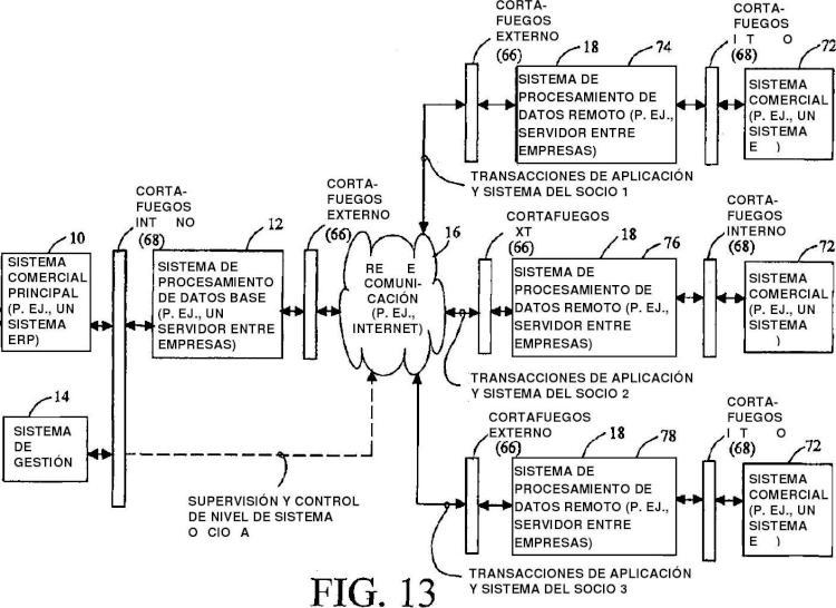 Gestionar de forma remota un sistema de procesamiento de datos a través de una red de comunicación.