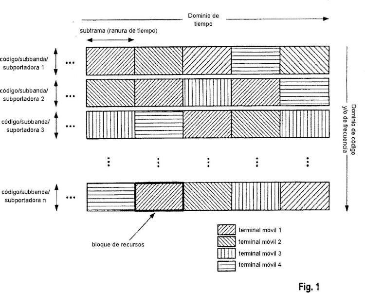 Señalización de canal de control usando un campo de señalización común para el formato de trnasporte y la versión de redundancia.